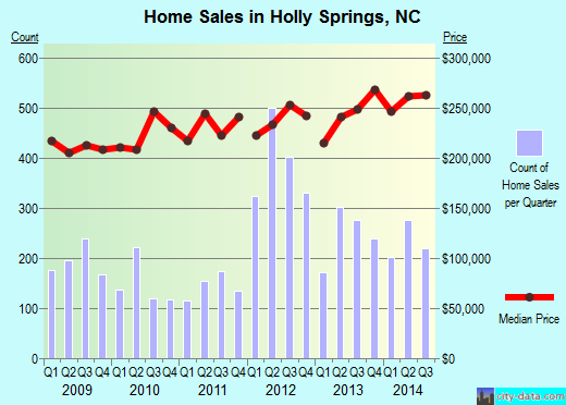 Holly Springs,NC real estate house value index trend